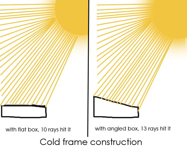 drawing-cold-frame