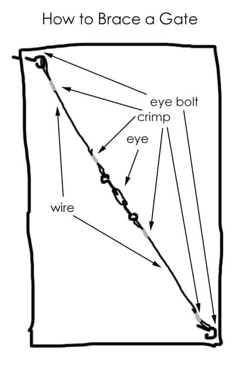 brace-a-gate-diagram
