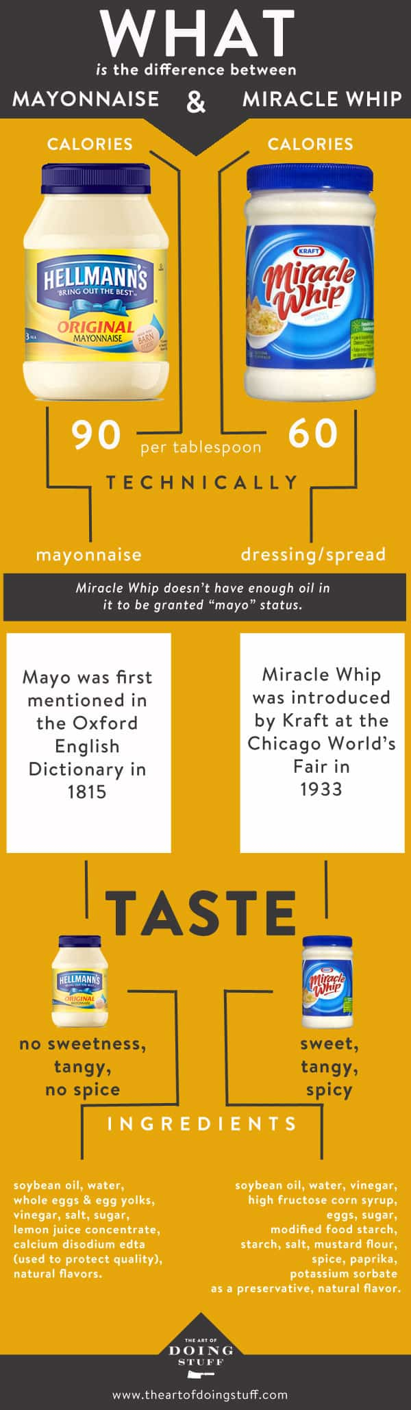 What is the difference between Mayonnaise and Miracle Whip?